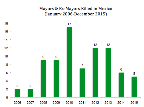 Source: Justice in Mexico Memoria dataset.