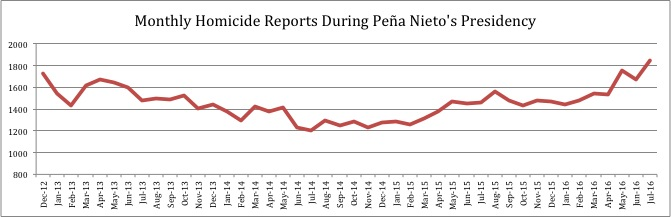 data from SESNSP showing monthly homicides under President Peña Nieto