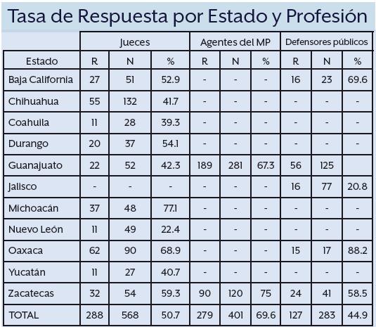 Graph of JABO Survey response rate