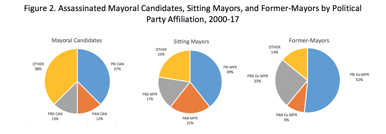 Assassinated Mayoral Candidates, Mayors and Former Mayors by Political Party from 2000 to 2017