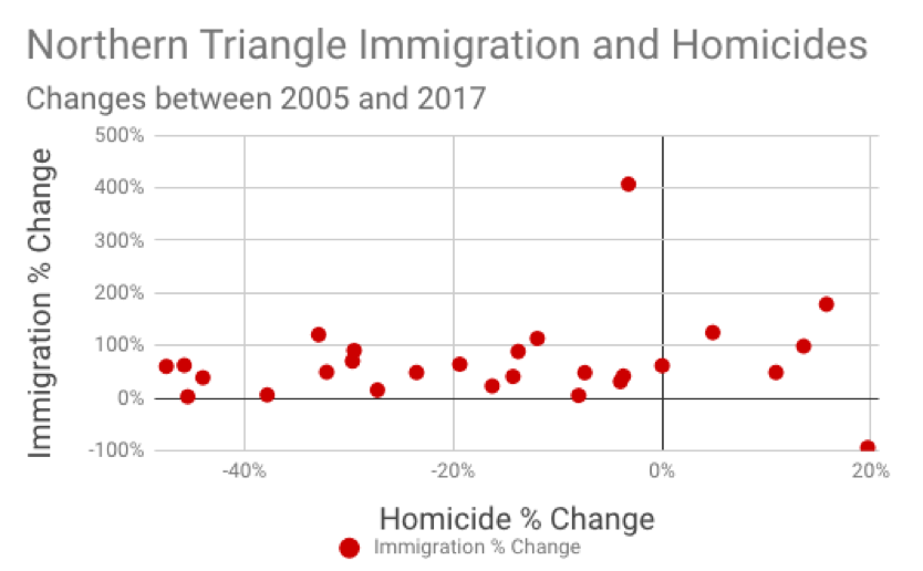 Northern Triangle Immigration and Homicides