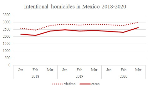 Intentional homicides